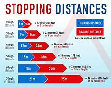 Safe Stopping Distance Chart And Icy Conditions