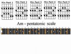 Acoustic Guitar Scale Chart Where To Start In Learning Scales The Acoustic Guitar