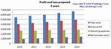 Profit Chart Online Business Plan Charts