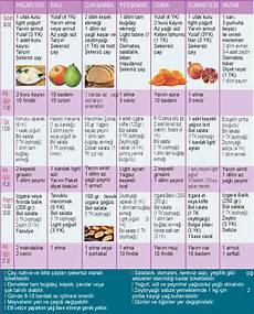protein listesi