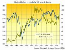 Gold Sterling Chart Gold Soars As Uk Moves To Qe Helicopter Money
