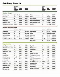 Pressure Cooker Time Chart Pressure Cooking 101 Instant Pot Pressure Cooker