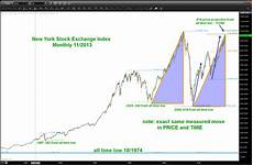 Nz Stock Exchange Chart New York Stock Exchange Pattern Complete In Price And