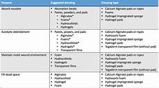 Wound Dressing Comparison Chart Fundamentals Of Chronic Wound Management Vetbloom Blog