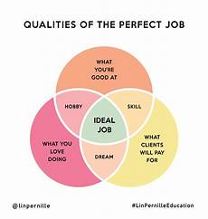 Ideal Jobs How To Find The Perfect Job For You Job Retro