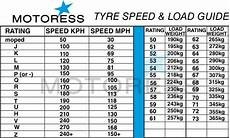 Tire Guide Chart What Is The Meaning Of All These Numbers 2 75 18 42p
