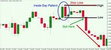 Trading Charts Explained Forex Trading Charts Explained Forex Robot Scalper