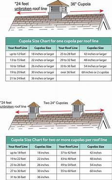 cupola definition roofing classic finishing touches of roof cupola aasp