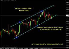S P 500 Futures Real Time Chart Stock Market Chart Analysis S Amp P 500 Futures Before