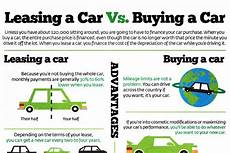 Rent Vs Lease Car Leasing Versus Buying A Car Brandongaille Com