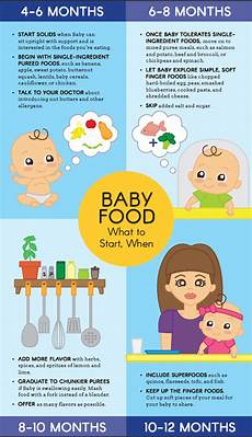 Introducing Solids Chart The Complete Guide To Starting Baby On Solids Parents