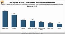 Spotify Distribution Chart Apple S The Top Platform For Us Digital Music Consumers