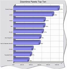 Downtime Chart The Factory Information System Downtime Pareto Charts