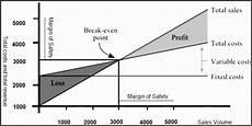 Break Even Analysis Chart Generator 6 Break Even Analysis Chart Template Sampletemplatess