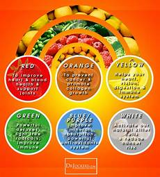 Rainbow Diet Food Chart The Unique Benefits Of Eating Colorful Foods Drjockers Com