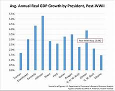 Gdp Growth Chart President Elect Donald J Trump What Does It Mean