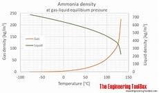 Ammonia Vapour Pressure Chart Ammonia Properties At Gas Liquid Equilibrium Conditions