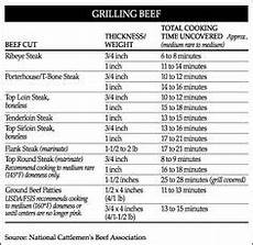 George Foreman Cooking Time Chart George Foreman Meat