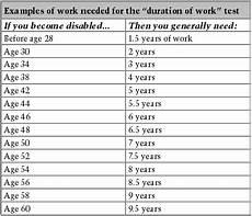 Disability Pay Chart Ptsd Disability Pay Chart