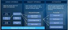 Services Catalog Example Service Catalog Solvit Networks It Management And