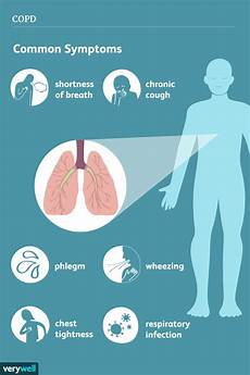 Asthma Signs And Symptoms Copd Symptoms Copd Symptoms Copd Chronic Obstructive