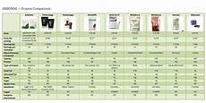 Protein Powder Comparison Chart Protein Comparison Chart Newsome Arbonne
