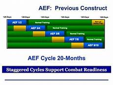 Aef Band Chart Struggling To Cover Commitments Air Force Magazine