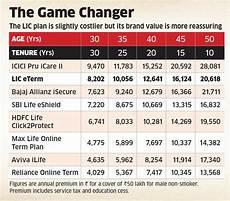 Lic Term Insurance Plan Chart Should You Buy The Lic Online Term Plan The Economic Times