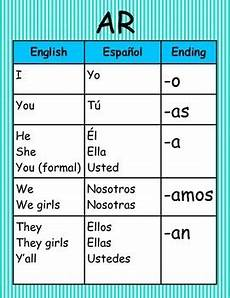 Verb Ir In Spanish Chart Spanish Verb Conjugation Wall Charts By Innovative Friends