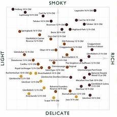 Malts Chart How To Choose The Perfect Whisky For Christmas Telegraph