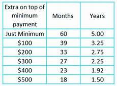 How Long To Pay Off Debt Calculator Debt Payoff Calculator How Long Will It Take You To Pay