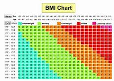 Overweight Diet Chart Are You Obese Overweight Use This Chart To Find Out