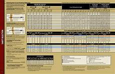 Easton Shaft Size Chart 6 Best Images Of Easton Spine Weight Chart Easton Arrow