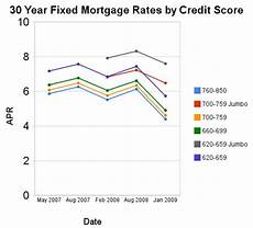 Credit Score To Mortgage Rate Chart The Impact Of Credit Scores And Jumbo Size On Mortgage