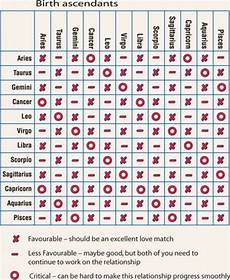 Zodiac Compatibility And Communication Chart Do Zodiac Signs Truly Affect Relationship Compatibility