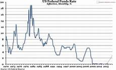 Us Federal Funds Rate Chart Chart Of The Week Week 50 2015 Us Federal Funds Rate
