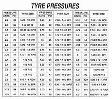 Correct Tyre Pressure Chart Nz Trailer Tyre Pressures Do Yo Uagree