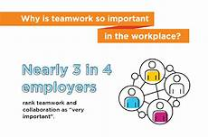 Teamwork Examples In The Workplace The Teamwork Definition And Fostering Collaboration At Work