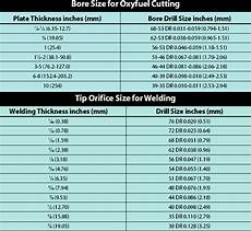 Oxy Acetylene Torch Tip Chart Selecting The Right Cutting Tip Ron Son S Torch Repairs