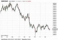 Eur Gbp Chart 1 09 S Possible For Pound To Euro Exchange Rate Says Afex