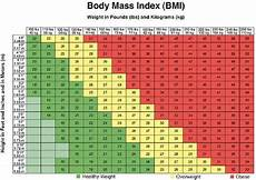 Weight Chart By Age In Kg India Find Out If Your Weight Is Healthy South Indian Cooking