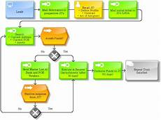 Flowchart And Structure Chart Create Process Flow Chart Or Organizational Diagram By