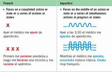 Imperfect Chart Spanish Imperfect Tense Conjugation Chart Search Results