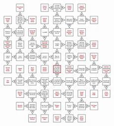 5e Backgrounds Chart Oc Sub Class Flowchart Phb Dnd