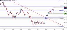 Euro To Dollar Chart 2018 Us Dollar Back To 2018 Highs As Eur Usd Tempts The Lows