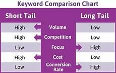 Seo Chart The Many Seo Benefits Of Creating Keyword Rich Website