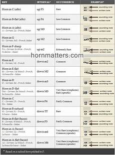 Image Result For French Horn Transposition Chart Musique