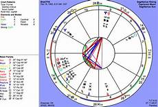 Brad Pitt Birth Chart Astrograph Celebrity Sample Charts
