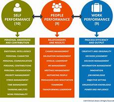 Managers Skills And Abilities Soft Skills Ability Skillogy Perform 174