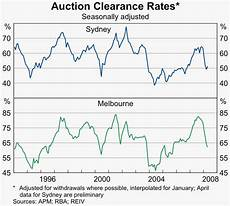 Sydney Auction Clearance Rate Chart Regional Economic Performance Bulletin May 2008 Rba
